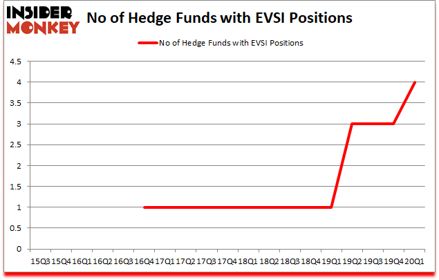 Is EVSI A Good Stock To Buy?