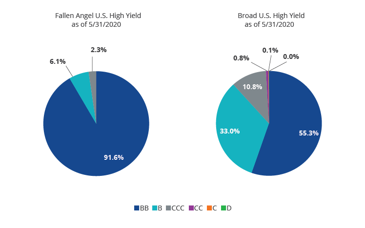 Higher Credit Quality Relative to Broad High Yield