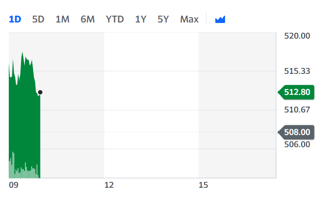 LVMH stock was up in Paris on Wednesday morning. Chart: Yahoo Finance