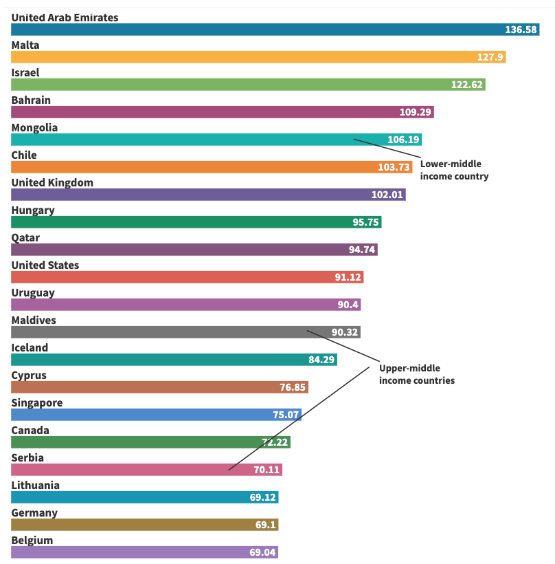 Vaccines administered per 100  people. (Flourish/Our World in Data/Yahoo)