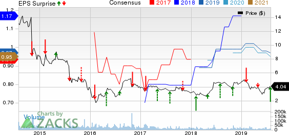 Genworth Financial, Inc. Price, Consensus and EPS Surprise