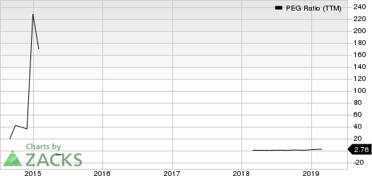 Alamos Gold Inc. PEG Ratio (TTM)