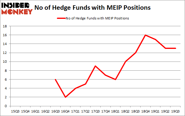 MEI Pharma Inc (NASDAQ:MEIP): Hedge Funds In Wait-and-See Mode