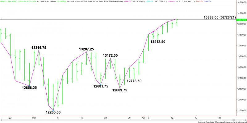 Daily June E-mini NASDAQ-100 Index