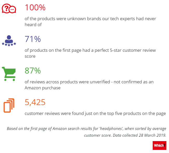 A study by the consumer group Which? found Amazon was 'flooded' by fake reviews. Photo: Which?