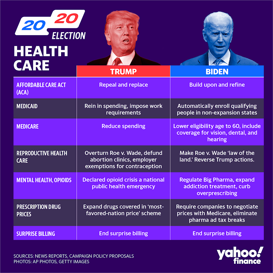 Trump and Biden have different visions for health care. (Graphic: David Foster/Yahoo Finance)