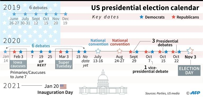 Key dates in the US presidential election calendar (AFP Photo/)