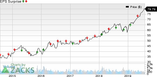 CGI Group, Inc. Price and EPS Surprise