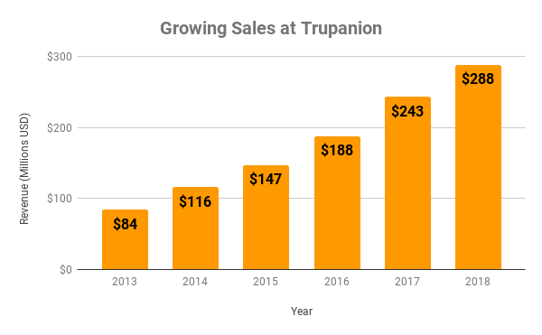 Chart of revenue at Trupanion since 2013