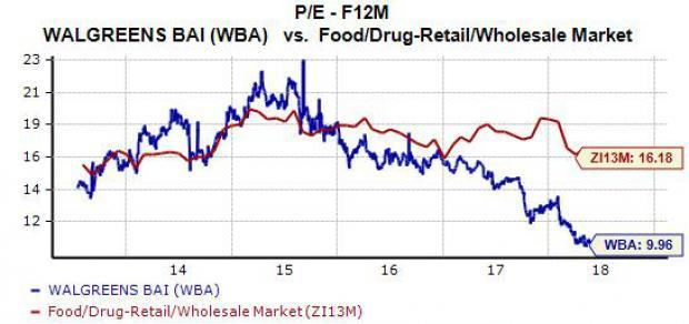 Shares of Walgreens Boots Alliance (WBA) are down 16.5% over the last year based mostly on Amazon (AMZN) fears. There is no doubt that online selling and delivery have altered the retail world, but does that mean Walgreens can no longer compete? Let's dive into some of WBA's fundamentals to see what to do with the stock.