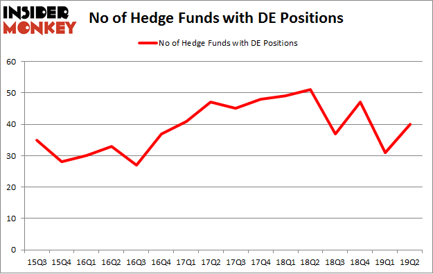 No of Hedge Funds with DE Positions