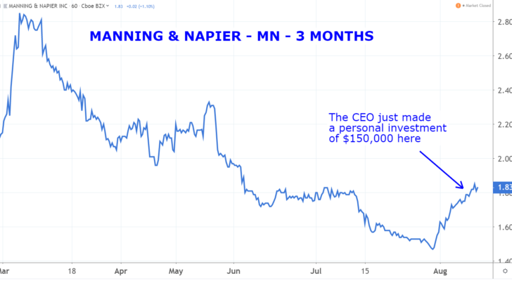 Stocks to Buy: Manning & Napier (MN)