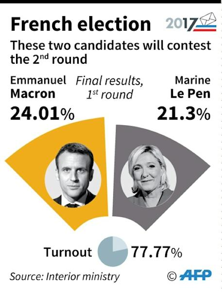 Emmanuel Macron scored a narrow victory in the first round of the French election