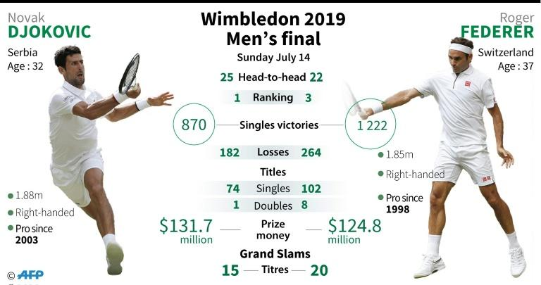 Presentation of the men's singles final at Wimbledon