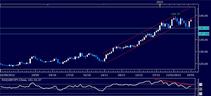 Forex_Analysis_GBPJPY_Classic_Technical_Report_01.25.2013_body_Picture_1.png, Forex Analysis: GBP/JPY Classic Technical Report 01.25.2013