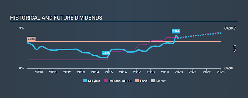 TSX:MFI Historical Dividend Yield, December 11th 2019