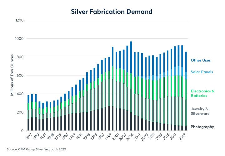 Figure 6: Photographic demand for silver has fallen 80% since 2000