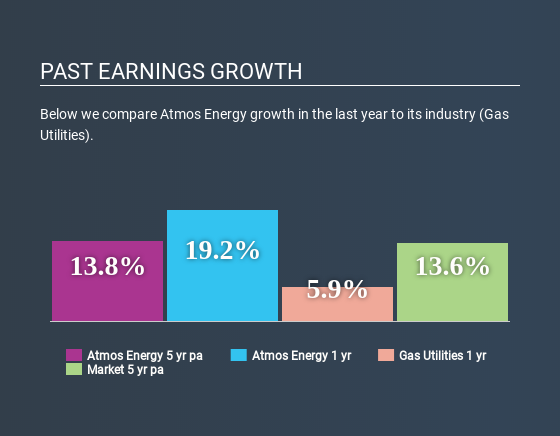 NYSE:ATO Past Earnings Growth May 4th 2020