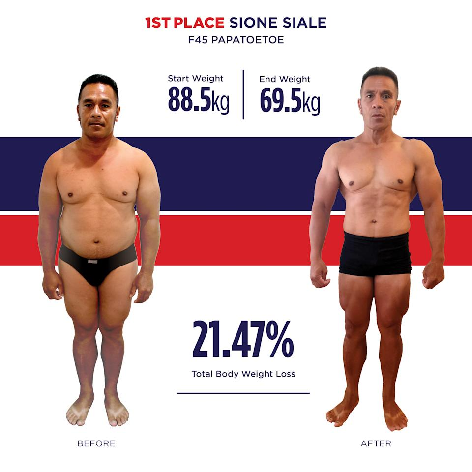 Sione Siale ofF45Papatoetoe New Zealand dropped an astonishing 21.47% of his total body weight. Photo: Supplied/f45