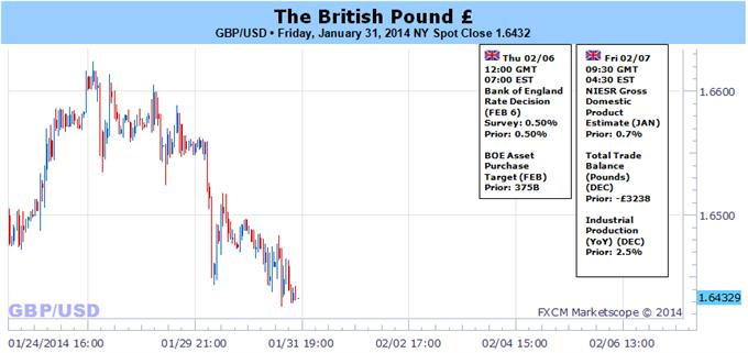 GBP_Continues_to_Carve_Higher_Lows_Ahead_of_BoE-_Fresh_High_on_Tap_body_Picture_5.png, GBP Continues to Carve Higher Lows Ahead of BoE- Fresh High on Tap?