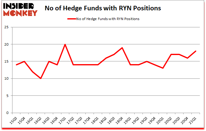 Is RYN A Good Stock To Buy?