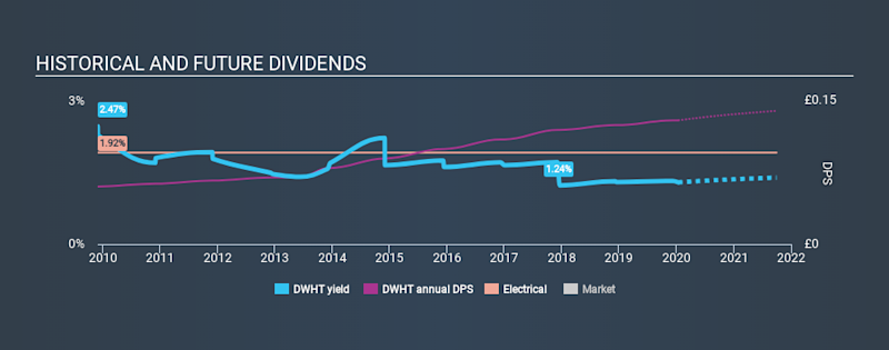 AIM:DWHT Historical Dividend Yield, January 12th 2020