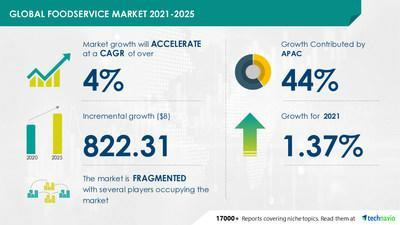 Technavio has announced its latest market research report titled Foodservice Market by Sector, Type, and Geography - Forecast and Analysis 2021-2025
