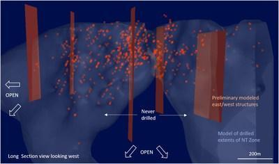 Figure 1:  Section view looking west showing correlation between east/west structures and drill hole assays >3.0 g/t Au (red dots). (CNW Group/Trillium Gold Mines Inc.)
