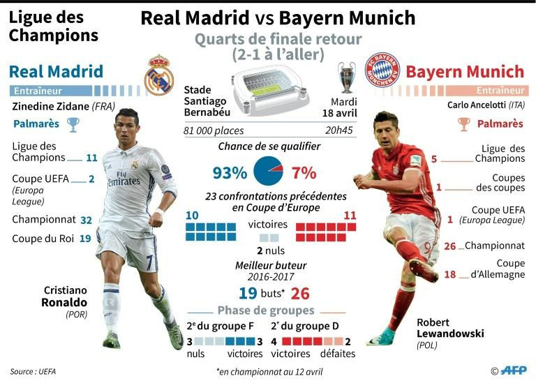 Ligue des champions : Real Madrid - Bayern Munich
