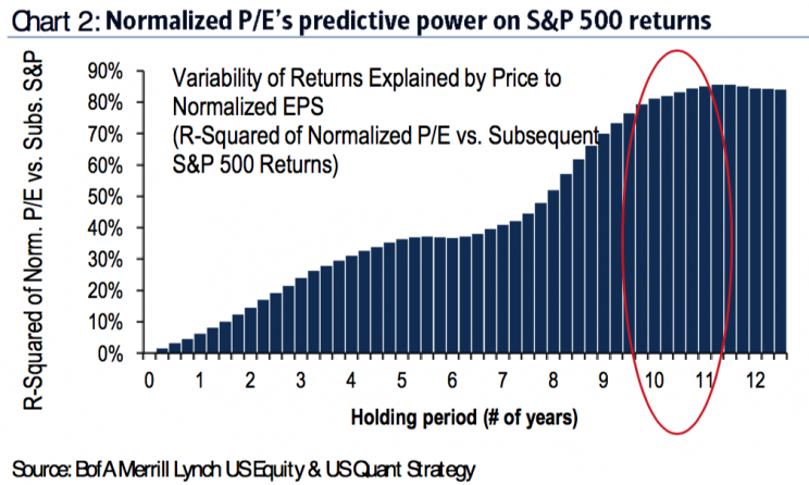 P/E ratios do a pretty good job of explaining 10-year returns.