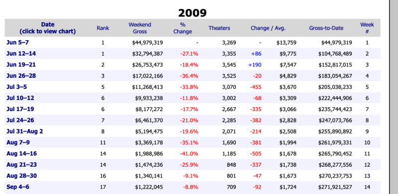 Box office stats of The Hangover