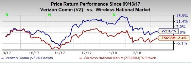 We look forward to how far Verizon (VZ) succeeds in its LTE equipment trials using Band 66.
