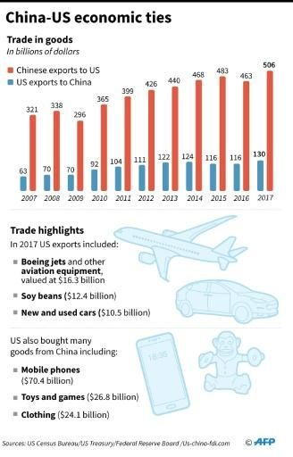 Charts on trade between the US and China