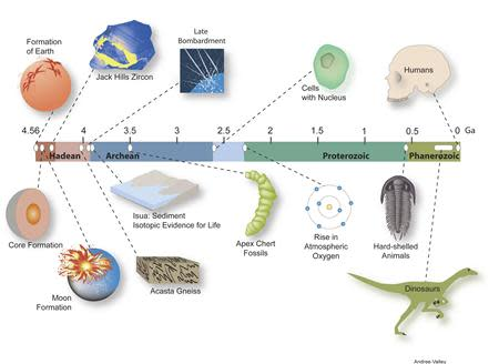 "The timeline of the history of Earth, and places the formation of the Jack Hills zircon and a ""cool early Earth"" at 4.4 billion years is seen in this graphic handout obtained by Reuters February 23, 2014. REUTERS/Andree Valley/University of Wisconsin-Madison/Handout via Reuters"
