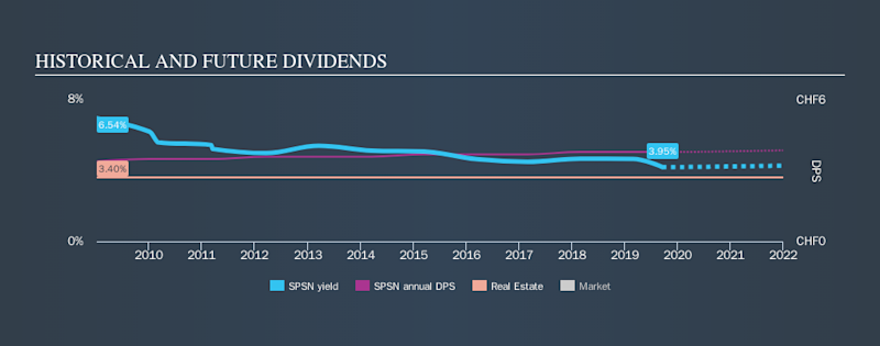 SWX:SPSN Historical Dividend Yield, September 18th 2019