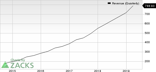 ServiceNow, Inc. Revenue (Quarterly)