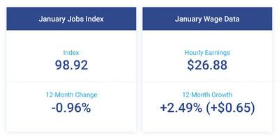 The Paychex | IHS Markit Small Business Employment Watch started the new year with slight gains in small business job and hourly earnings growth.