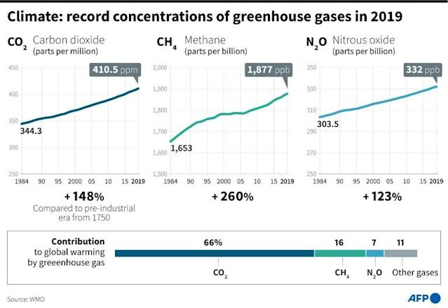 Record concentrations of greenhouse gases in 2019