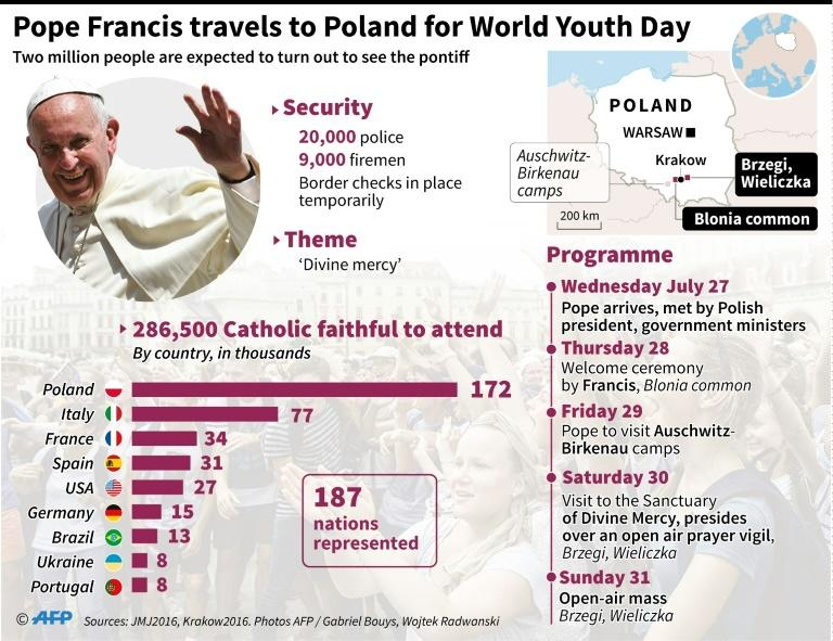 Graphic showing details of World Youth Day, to which Pope Francis will travel July 25 - 31