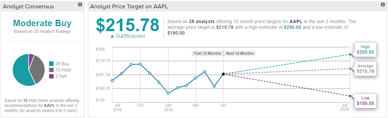 Last Minute Thought: Buy or Sell Apple (AAPL) Stock Before ...