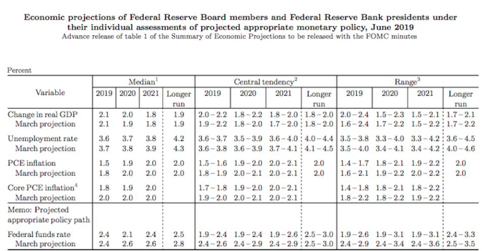 New economic projections from the Fed.