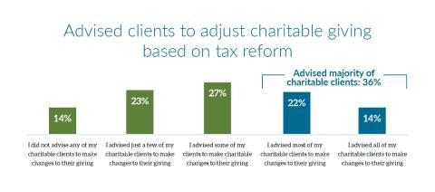 Nearly Half of Advisors Report Clients Adjusted Their Charitable Giving Strategy in Response to Tax Reform
