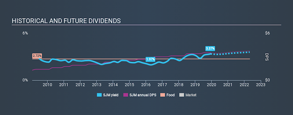 NYSE:SJM Historical Dividend Yield, December 12th 2019