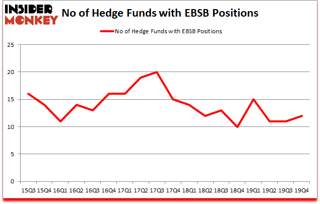 Is EBSB A Good Stock To Buy?