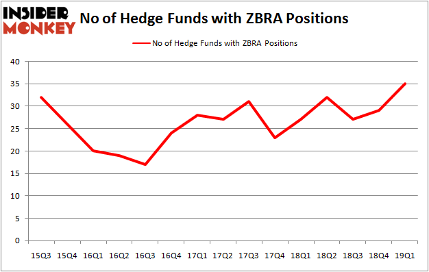 Hedge Funds Have Never Been This Bullish On Zebra Technologies