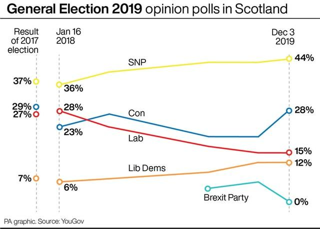 General Election 2019 opinion polls in Scotland