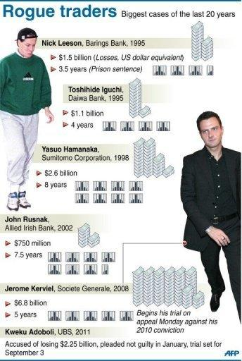 Graphic on the biggest rogue traders of the past 20 years. French rogue trader Jerome Kerviel has argued at the start of his appeal hearing that his ex-employer Societe Generale bank knew he was making the risky gambles that eventually cost it five billion euros