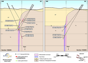 Figure 2: Cross-Sectional Views of the High-Grade Underground Target at Beartrack-Arnett