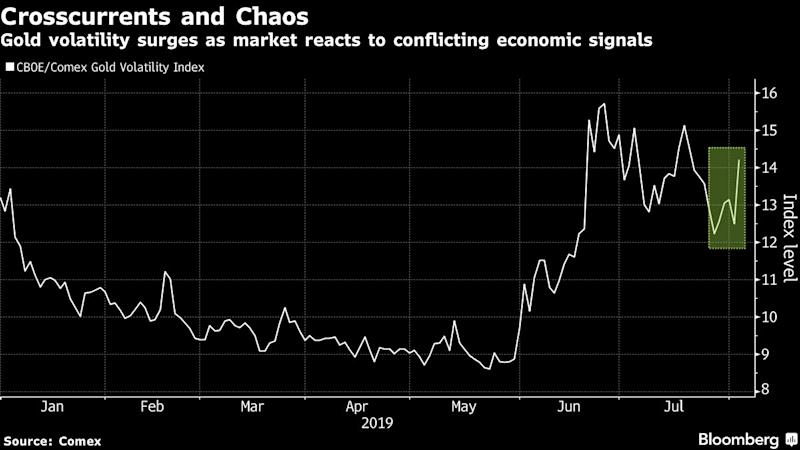 Gold Traders Get Little Rest From `Wild Day' as Volatility Jumps