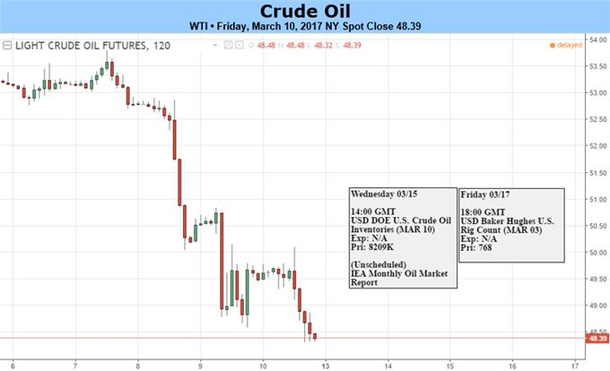 Testing Week Ahead for Crude Oil Prices